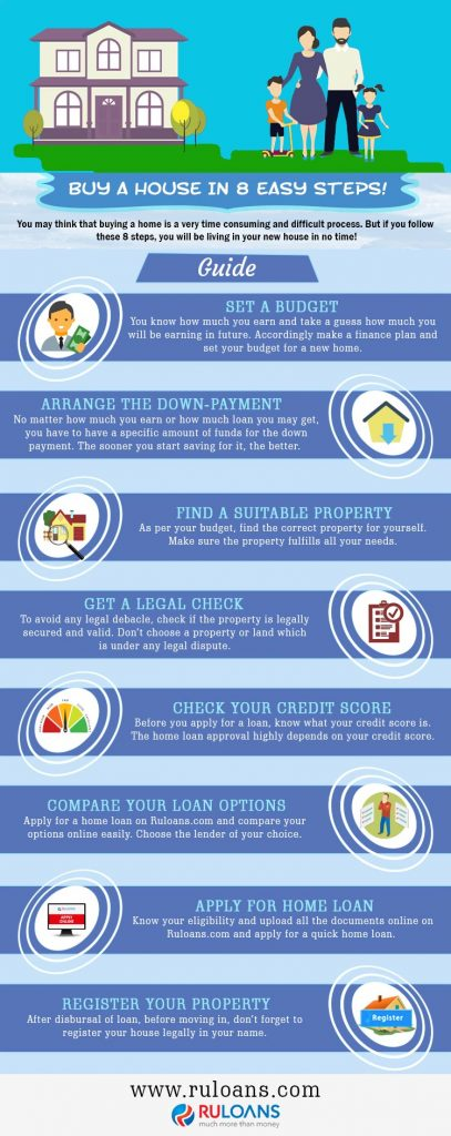 Buy a house in 8 easy steps!