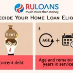 Know How Banks Decide Your Home Loan Eligibility In 4 Steps!