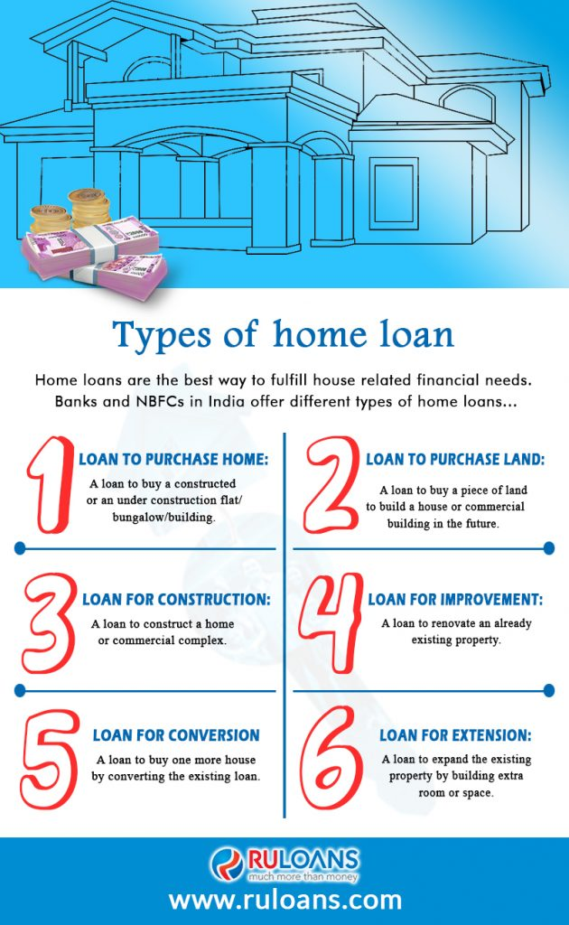 Types of home loan