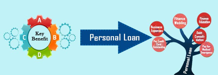 know the benefits of personal loan Banner