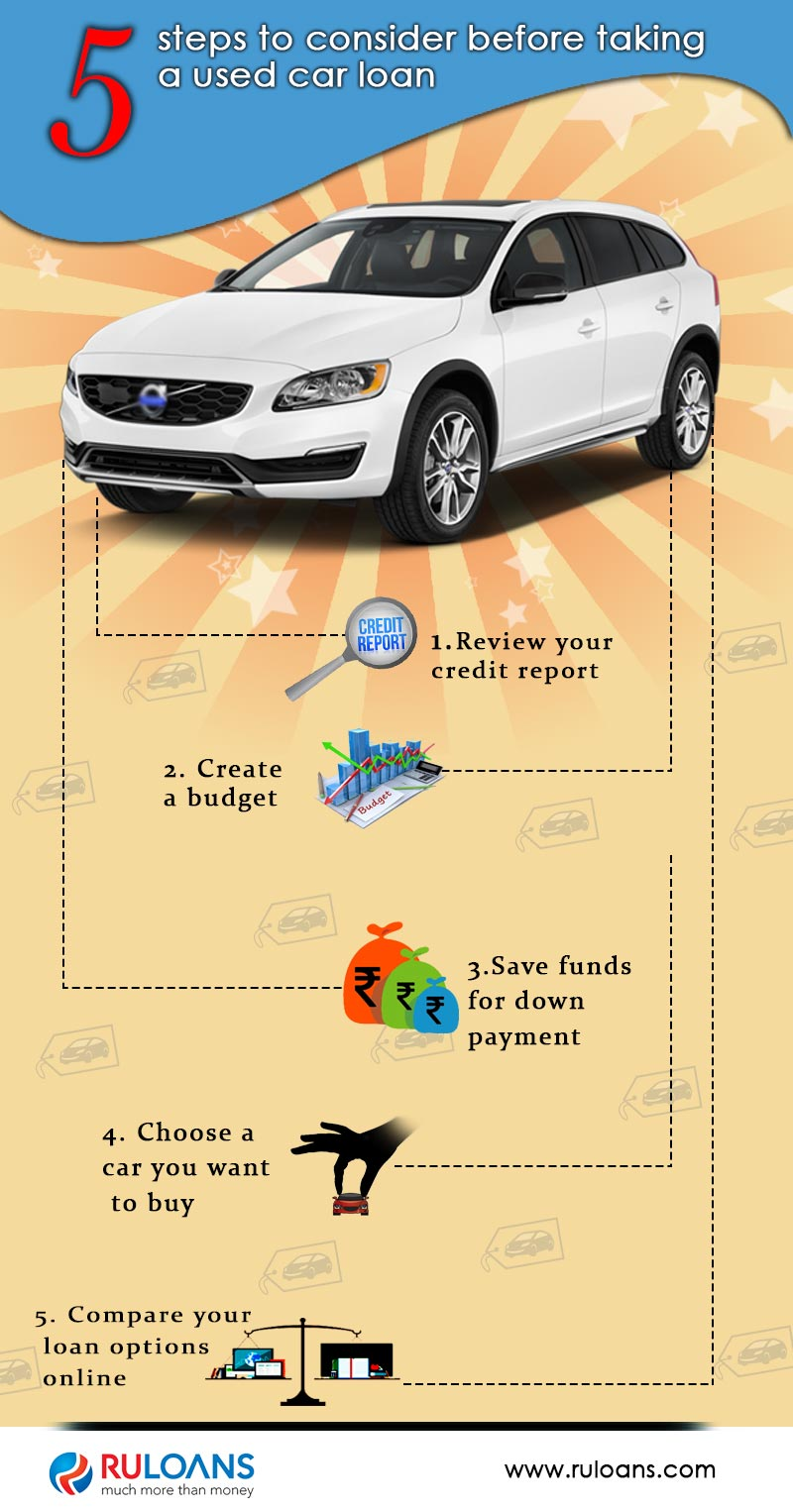 5-steps-to-consider-before-taking-a-used-car-loan