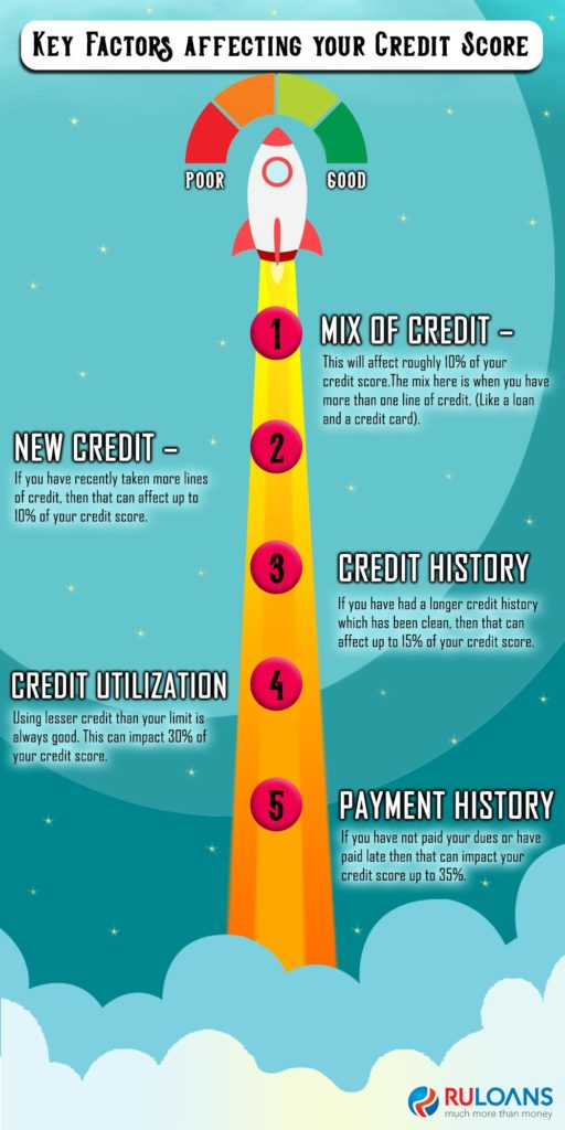 Key-Factors-affecting-your-Credit-Score