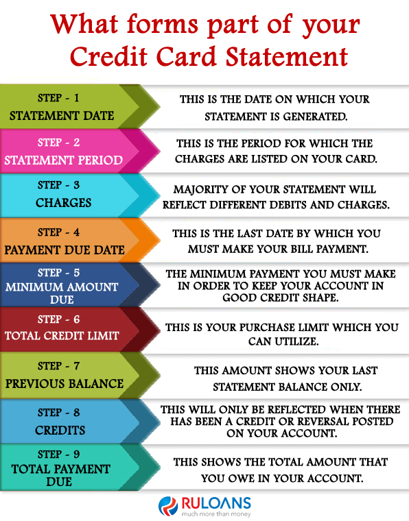 What-forms-part-of-your-Credit-Card-Statement