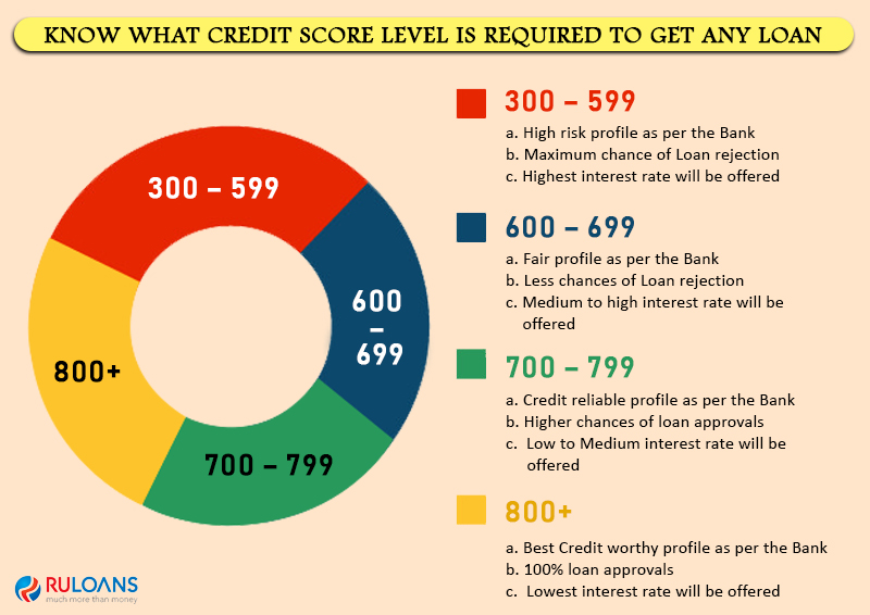 Know-what-Credit-Score-level-is-required-to-get-any-Loan