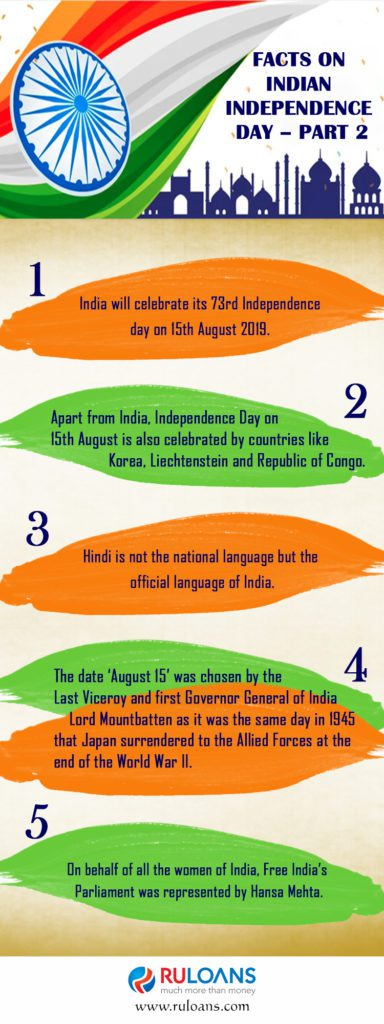 Facts-on-Indian-Independence-Day--Part-2