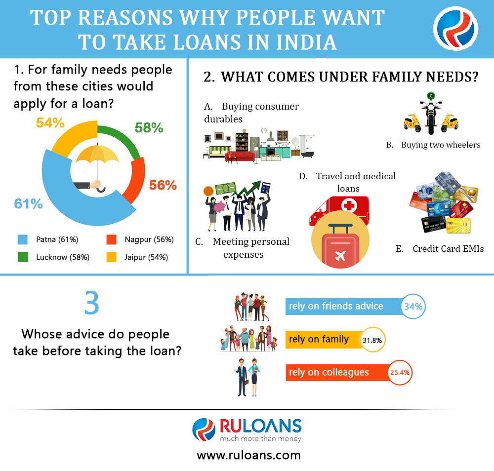 Top-Reasons-why-People-want-to-take-Loans-in-India