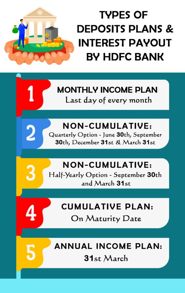 Types of Deposits Plans & Interest Payout by HDFC Bank