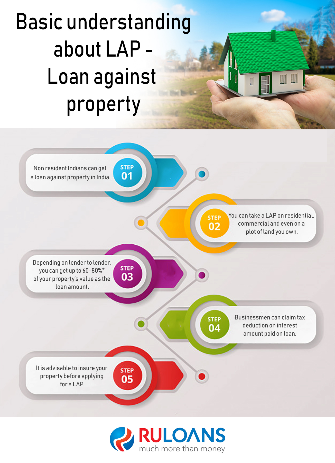 Basic understanding about Loan against property