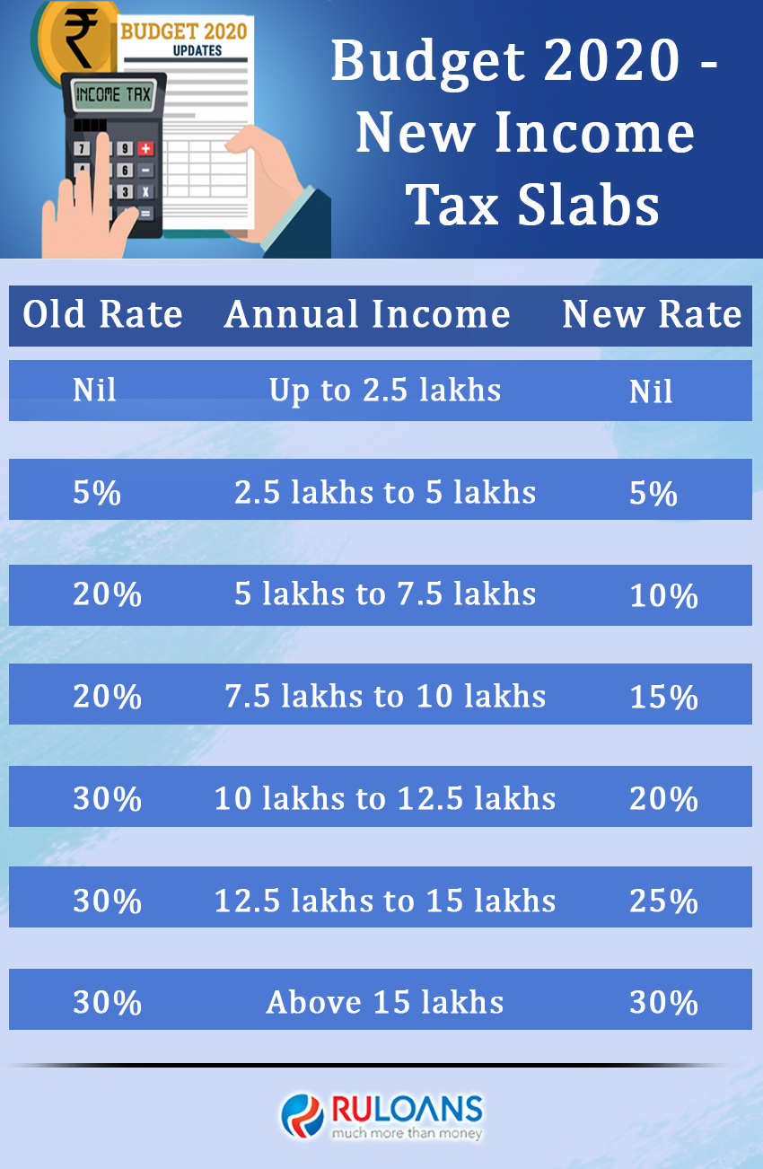 Budget 2020 New Income Tax Slabs